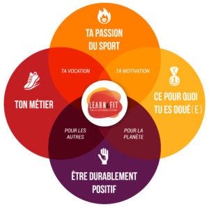 Learn&fit la passion du sport